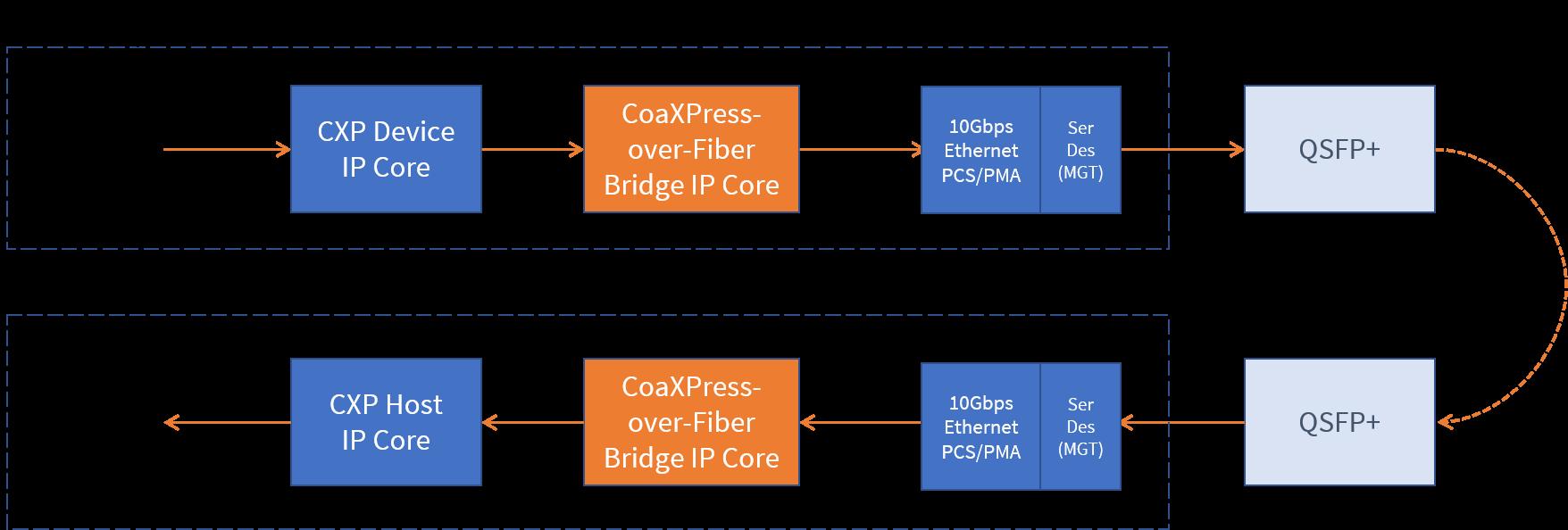 Beschreibung des CoaXPress-over-Fiber Bridge-IP-Core
