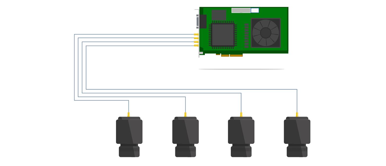 最大 4 台のカメラを単一の Coaxlink カードに接続