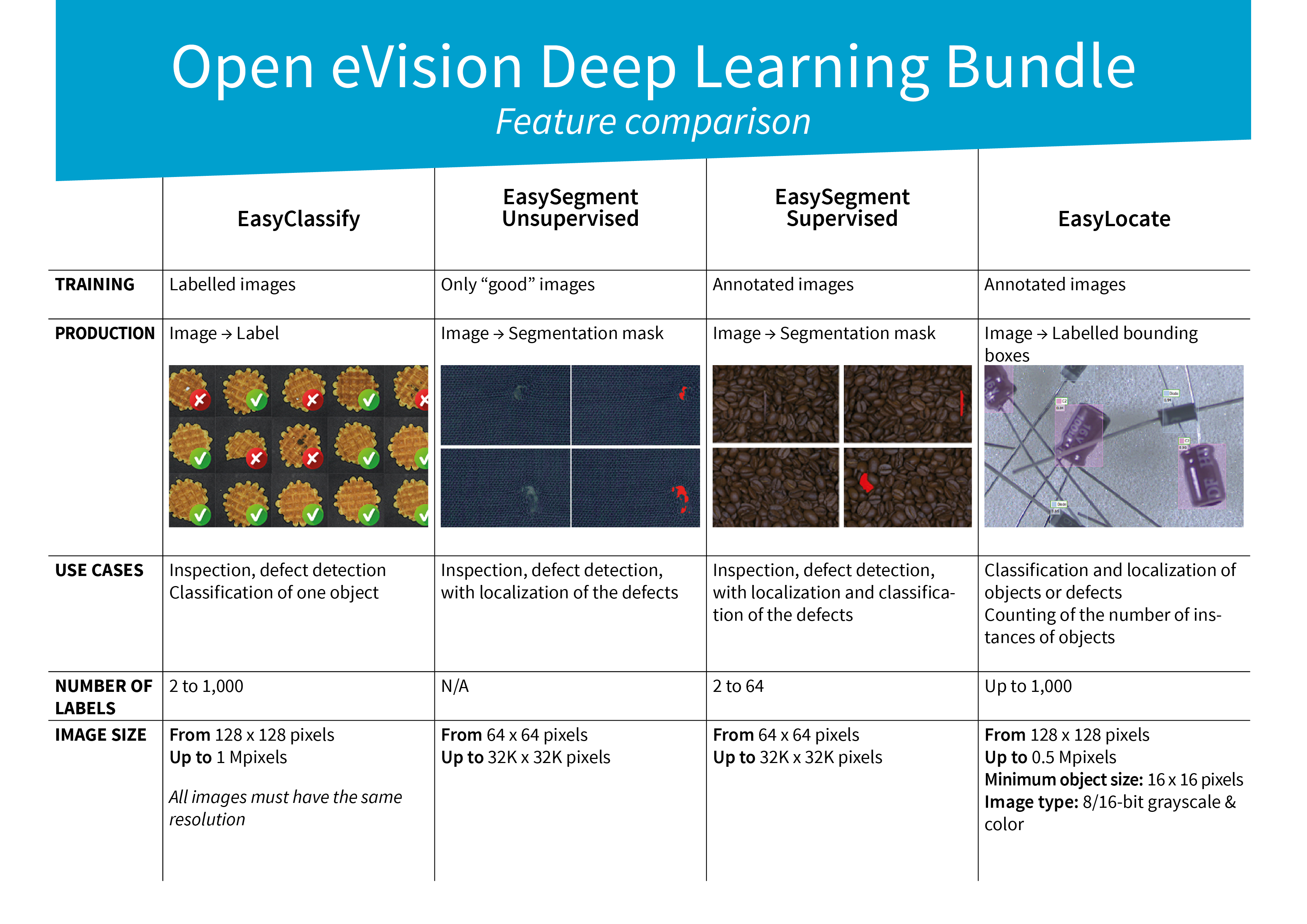 Deep Learning Bundle Feature Comparison