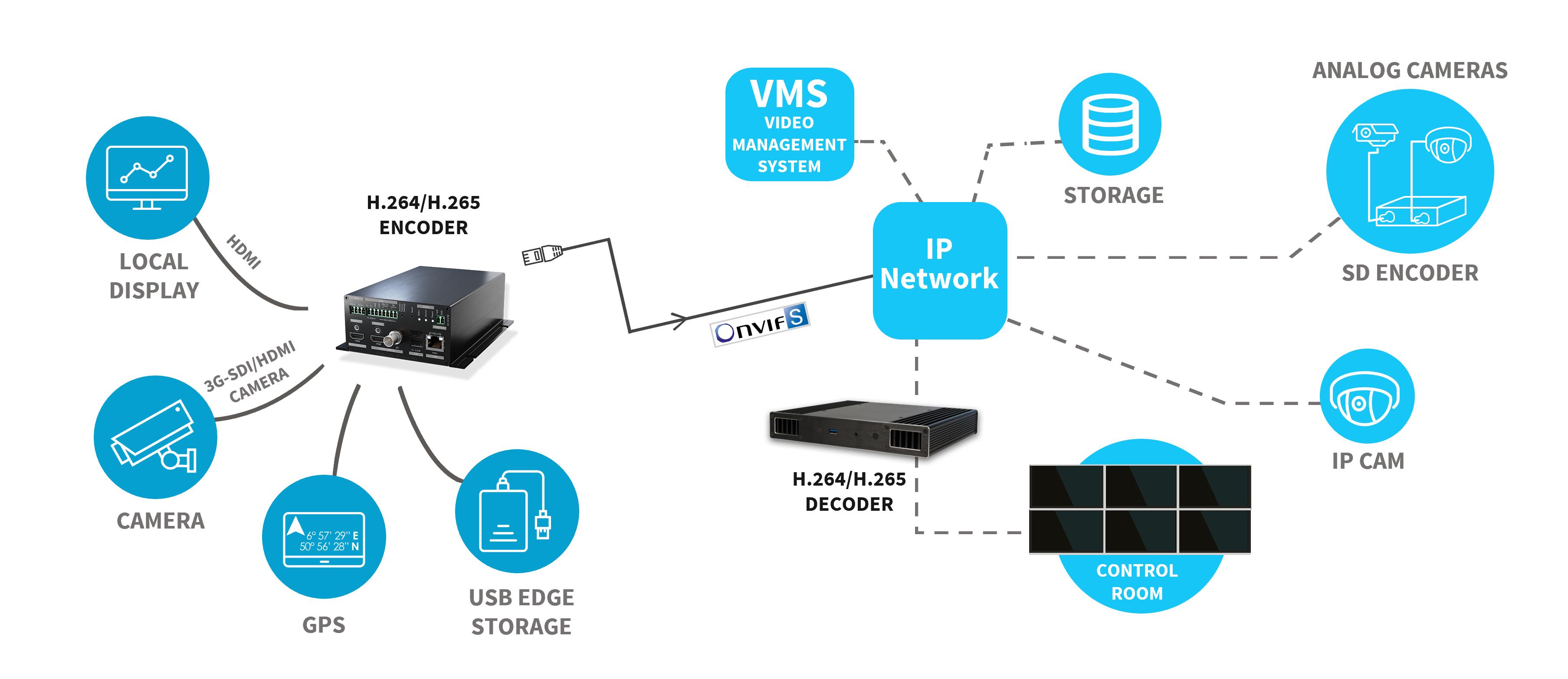 通过 IP 网络流式化传输1个全高清(1080p60或1080i60)源视频