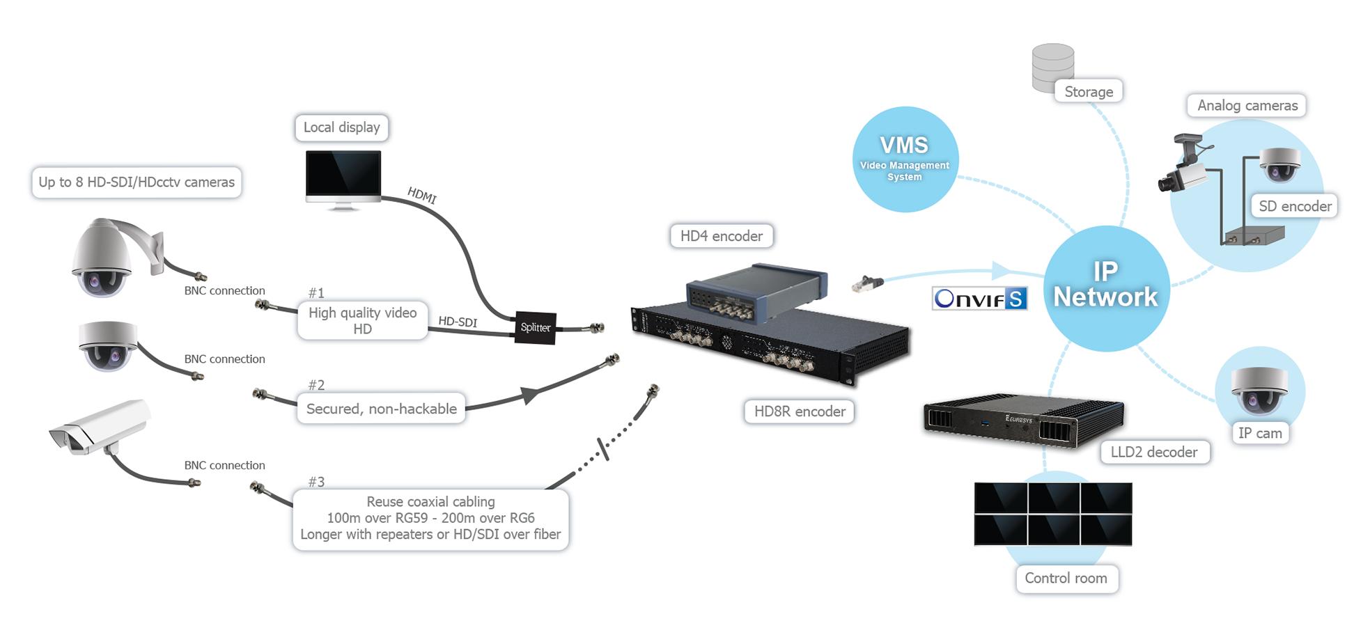 Stream HD video from standard HD-SDI cameras over an IP network