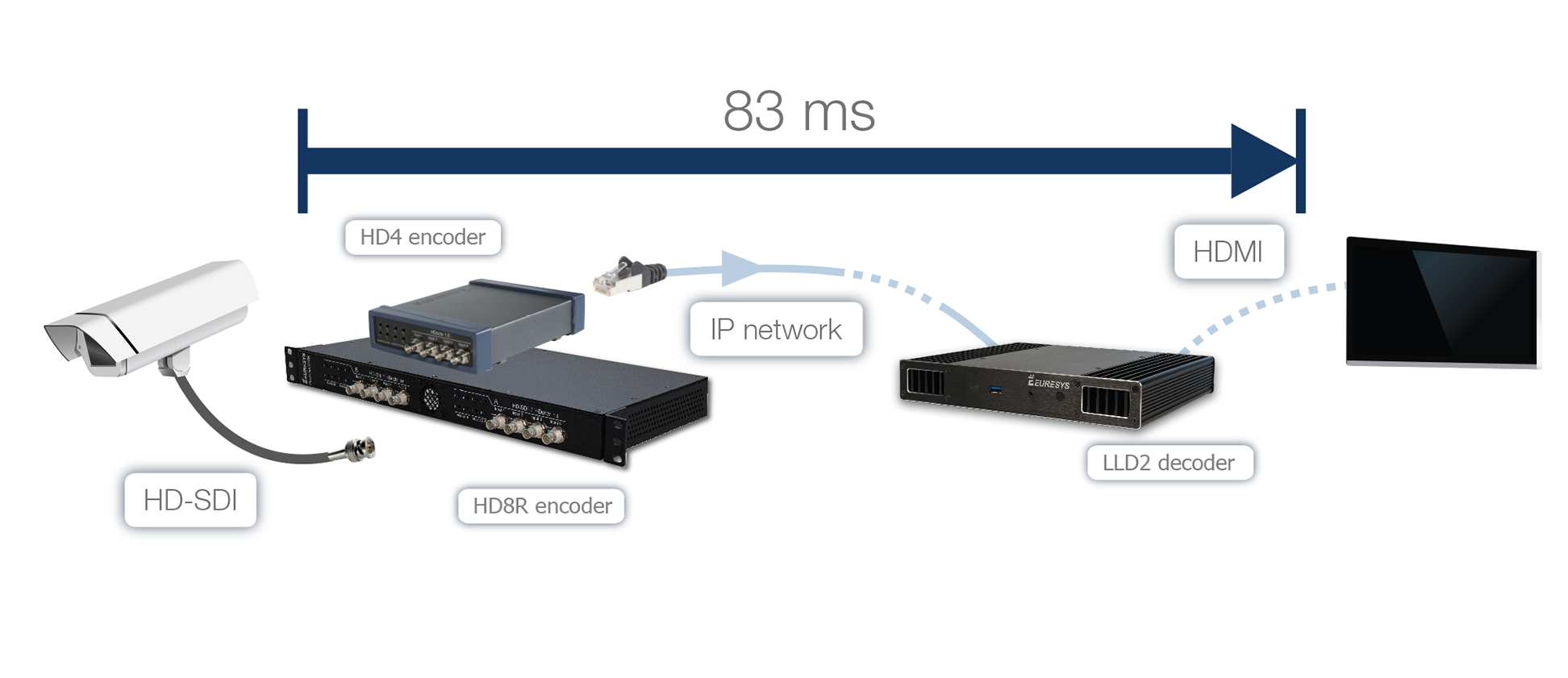 83ms wire-to-wire latency between Picolo.net encoder and Picolo.net LLD2 decoder